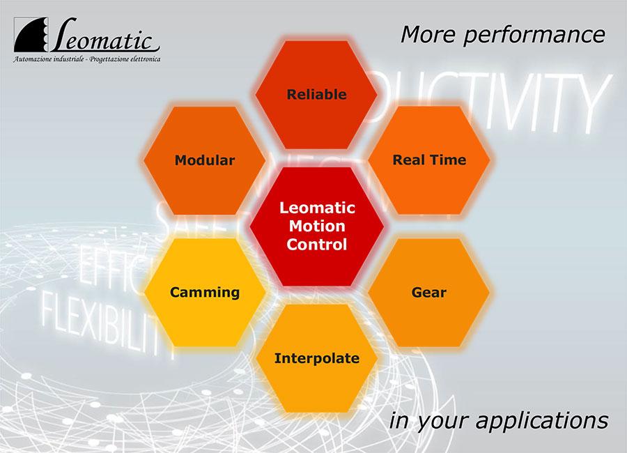 Composizione scalabile produzione Leomantic